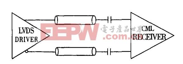 lvds的接口电路设计