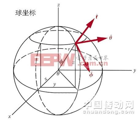 图2那些学习过坐标几何学的人应该对起重机的受控坐标系统很熟悉,通常就是球坐标系。