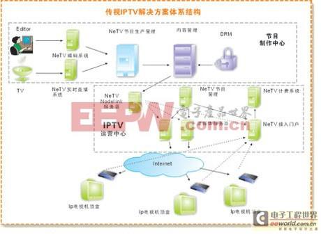 iptv是互联网的一种新的业务模式