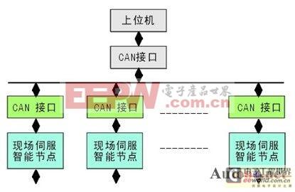图1can总线网络结构