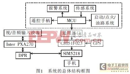 总体结构框图