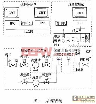 流量计等;二次设备主要包括温度变送器,压力变送器,脉冲发信器,电动阀