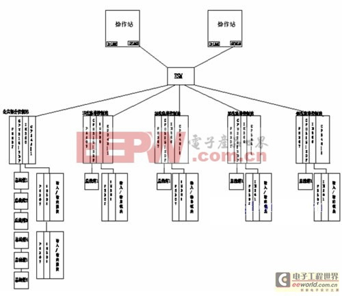 profibus技术在高炉煤气洗涤电控系统中的应用