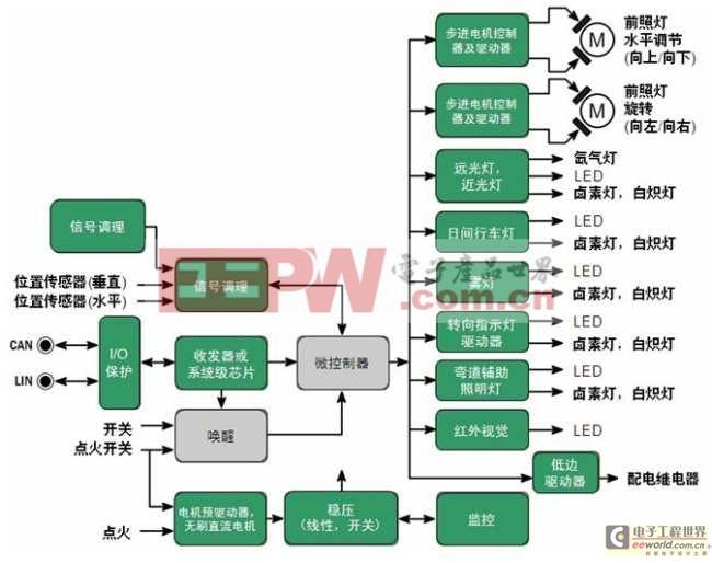 图1:安森美半导体汽车前照灯方案(见深绿色背景框)