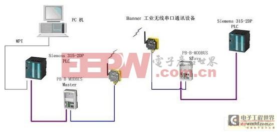 (3)流程介绍:   当污水经过一道道的工序进入相应的处理池中时,由各种监测仪表(包括温度、压力、液位、流量、pH值、电导率、悬浮固体等传感器)将污水的相关值进行采集,传到子系统PLC中,然后通过Banner SureCross Data Radio无线串口通讯设备传回主控PLC中集中处理。   (4)实现方法:   这里是通过鼎实PB-B-MODBUS总线桥,把两个PLC的PROFIBUS DP通讯转为MODBUS通讯,所以需要将两个PB-B-MODBUS总线桥分别设置为主站和从站模式。   3.