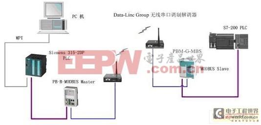 (2)现场实物图:   (3)流程介绍:   左端PLC做为信号的发送端,右端