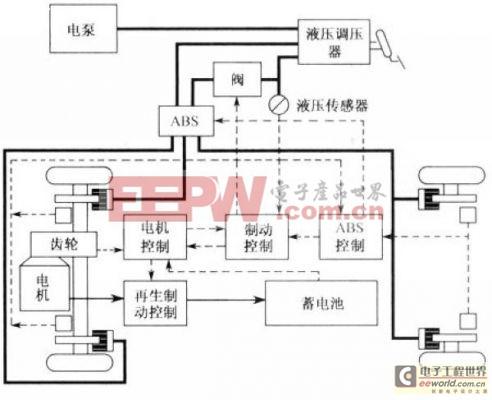 装备再生制动系统的电动车制动系结构示意图高清图片