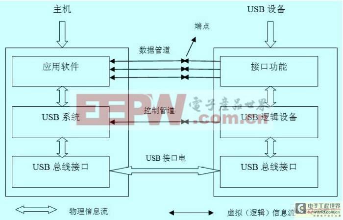 图1 USB 通信模型层次关系。   USB 设备包含一些向主机软件提供一系列USB设备的特征和能力的信息的设备描述符, 用来配置设备和定位USB 设备驱动程序。这些信息确保了主机以正确的方式访问设备。通常, 一个设备有一个或多个配置( C o n f i g u r a t i o n ) 来控制其行为。配置是接口( Int er fa ce )的集合,接口指出软件应该如何访问硬件。   接口又是端点(endpoint)的集合,每一个与USB 交换数据的硬件就为端点, 它是作为通信管道的一个终点。