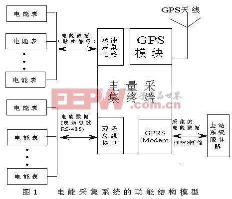 系统的功能结构图