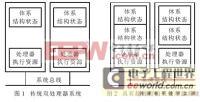 传统的双处理器系统和支持超线程的双处理器系统