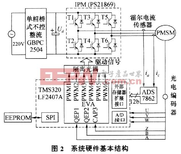 整个系统控制策略的实现由核心硬件TMS320LF2407A DSP完成,它是TI公司专为电机控制而设计的定点芯片,具有低功耗和高速度的特点,其单指令周期最短可达25 ns片内两个事件管理器(EVA和EVB)各有2个通用定时器,6个带可编程死区功能的PWM输出通道,1个外部硬件中断引脚,3个捕获单元(CAP)和1个正交编码单元(QEP)这些功能与串行外设接口(SPI)等模块一起,极大地方便了电机控制过程中的数据处理、策略执行和决策输出等 2.2 控制量检测部分 电机机械量的采集由增量式光电编码器来完成