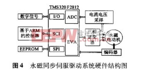 基于arm和dsp的竹节纱控制系统伺服控制器