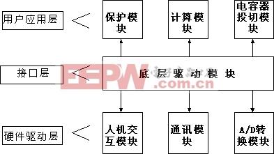 软件总体结构框图