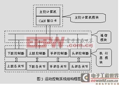 运动控制系统结构框图