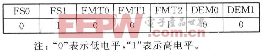 PCM4104的引脚配置