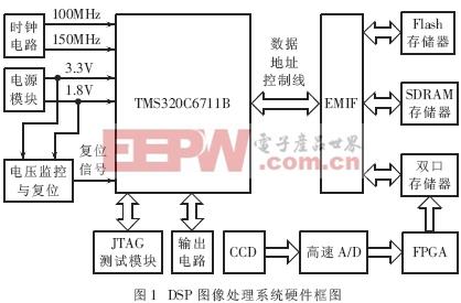 基于TMS320C6711的中心定位实时图像处理系统