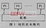 DSP+FPGA实时信号处理系统