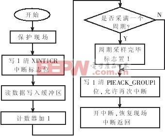 (b) 频率捕获中断服务子程序流程图   图6    本文所设计的同步