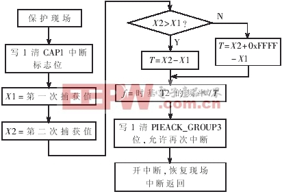 图5所示是主程序流程图