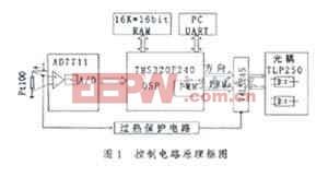 基于TMS320F240的PID和PWM温度控制