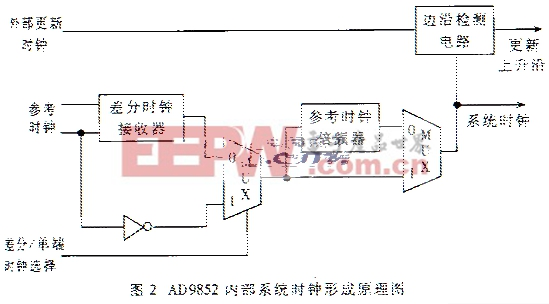 倍频器的锁相环电路