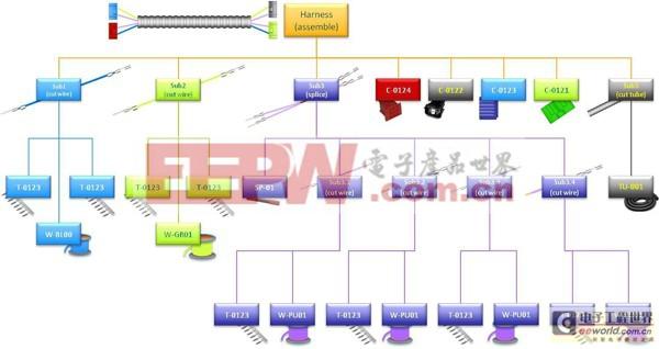 明导 汽车线束制造工艺管理高清图片