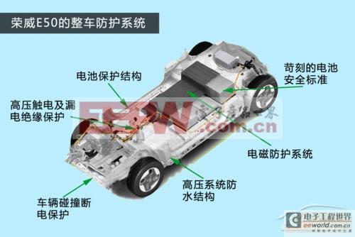 汽车电子 设计应用 > 都市小精灵 荣威e50纯电动汽车技术解析    防水