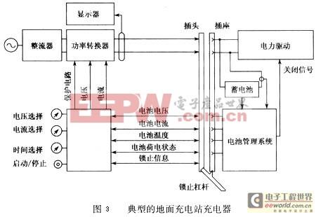 一个能将输人的交流电转换为直流电的整流器和一个能调节直流电功图片