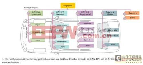 满足安全/带宽需求的车载网络设计