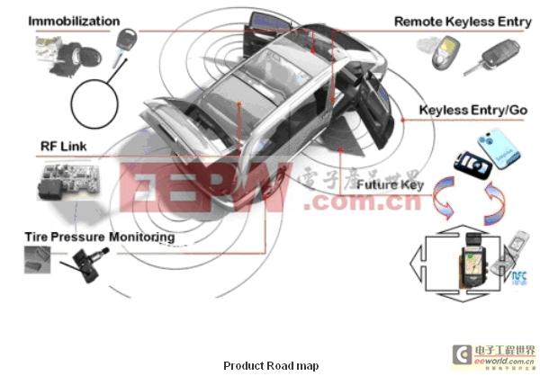 3. PKE(无钥匙系统),NXP为首家量产PKE方案的半导体厂商,并可以提供完整的解决方案,该系统继承了集成了IMMO、RKE的所有功能 ,作为新一代防盗技术正在逐步发展壮大,目前已经从高档车市场逐步进入中档车市场, PKE是一个智能钥匙,类似于智能卡。当驾驶者踏进指定范围时,该系统通过识别判断如果是合法授权的驾驶者则进行自动开门。上车之后,驾驶者只需要按一个按钮即可启动点火开关。