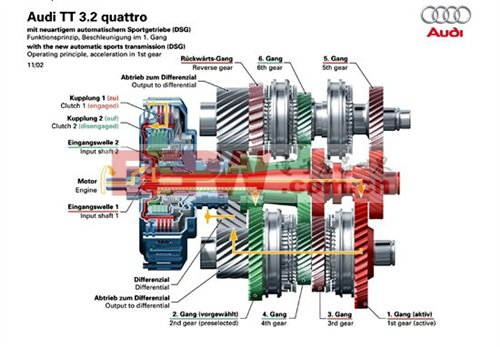 dsg是大众集团的双离合变速器的专用名字