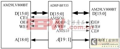 AM29LV800BT与ADSP-BF533接口电路