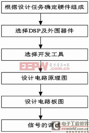 图1 dsp智能控制器硬件设计流程图