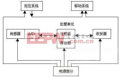 无线传感器网络在车位控制中的应用研究