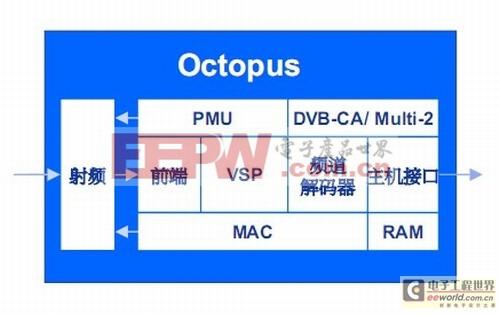 图2:可编程移动电视芯片Octopus功能模块图。