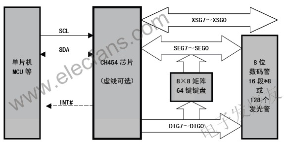CH454 数码管显示驱动和键盘扫描控制芯片 www.elecfans.com
