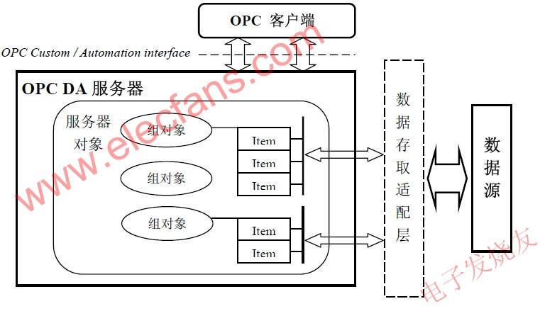 OPC 服务器的结构 www.elecfans.com