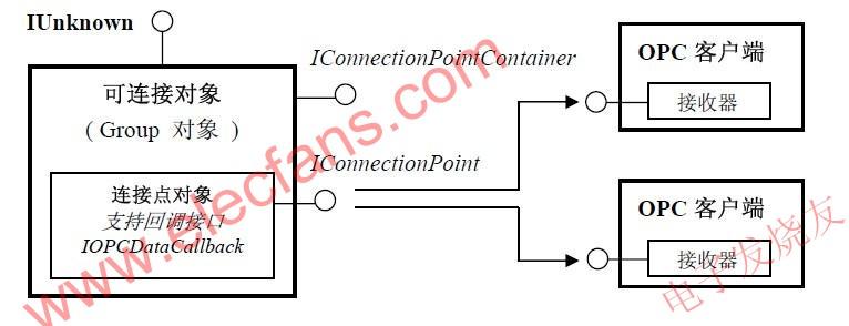 OPC 服务器中采用的可连接对象结构模型 www.elecfans.com