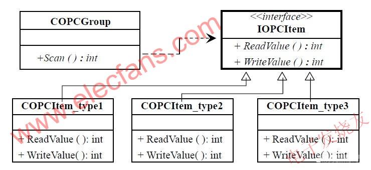 使用适配器模式的IOPCItem 接口 www.elecfans.com