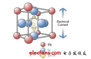 图1: PZT 晶体结构