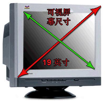 CRT的屏幕大小