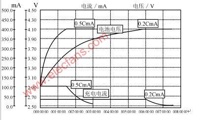 聚合物电池的结构,特点,性能及工作安全性