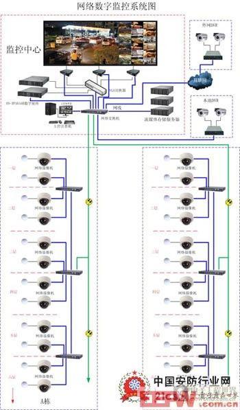 详谈医院高清网络监控系统设计方案
