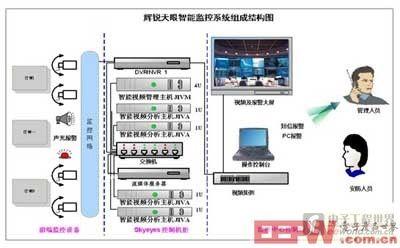 视频智监狱监控系统决赛解决方案设计2014分析冠视频欧图片