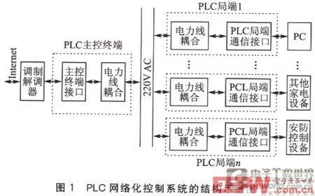 图l为 plc网络化控制系统的结构示意图.