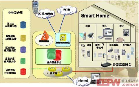 西门子智能家庭网络控制管理方案简介