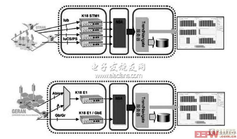 UTRAN和GERAN的处理流程图