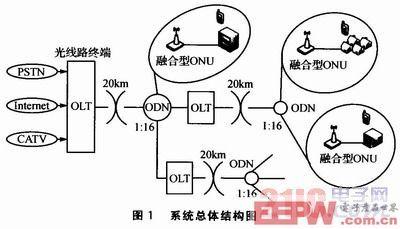Wi—Fi技术在光网络单元中应用方案设计[图]