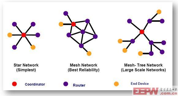 图2 ZigBee网络拓扑结构模型 从成本上来考虑,无线部分采用了Freescale免费提供的SMAC(Simple MAC)。SMAC给出了物理层和MAC层的API函数,包括工作状态转换、信道选择、发送功率选择、时钟选择、信道能量和接收信号能量指示(RSSI)等等。该工程文件以Source的方式给出,而不是lib,且可以直接从Freescale网站上下载得到。 3.