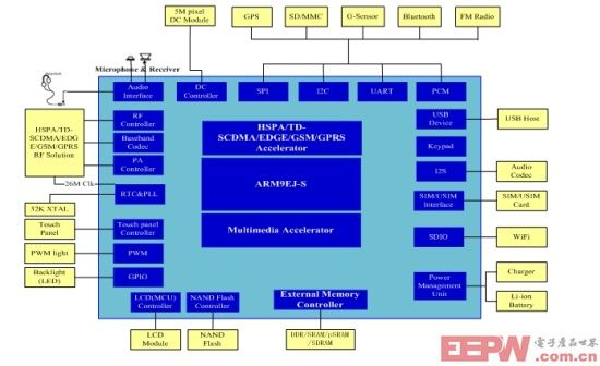 图1、SC8800G系列基带芯片功能结构示意图。 SC8800G系列基带芯片支持TD-SCDMA/HSDPA/HSUPA和GSM/GPRS/EDGE双模,并且是全球第一款采用40nm工艺的系列双模基带芯片,支持HSDPA高速下载和HSUPA高速上传功能。SC8800G系列芯片集成了ARM926EJ-S? 的内核,主频可达400MHz,并集成了多媒体加速器从而可以支持丰富的多媒体应用。SC8800G系列芯片的功能结构如图1所示。SC8800G系列从功能上划分主要包括一个HSPA/TD-SCDMA/GSM/